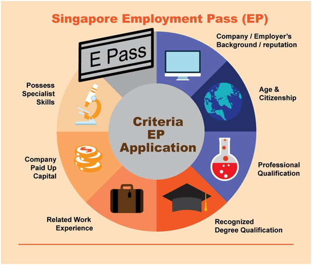 Singapore Employment Pass (EP)