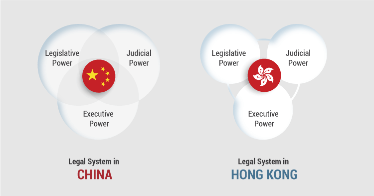 HONG KONG - The Strength of Special Administrative Region