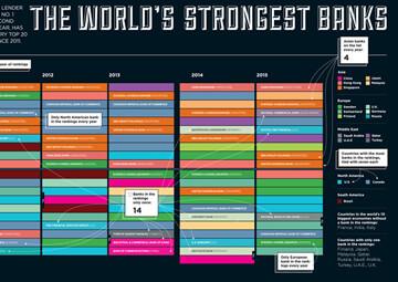 World's safest bank 2015